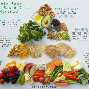 Whole-food-plant-based-diet-Pyramid